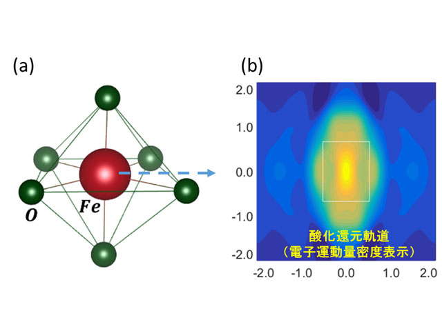 JASRIら,蓄電池の性能を決める電子軌道を可視化 | OPTRONICS ONLINE ...