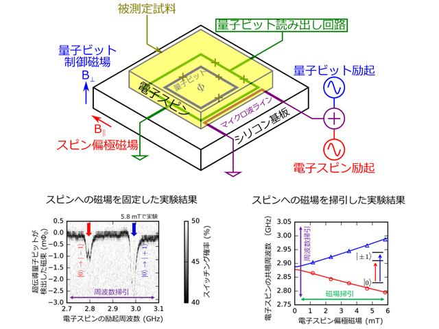 NTT,超高感度/分解能の電子スピン共鳴に成功 | OPTRONICS ONLINE ...