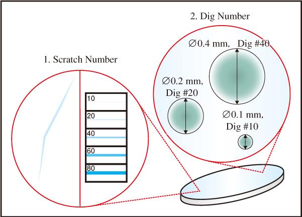 図2 MIL-PRF-13830Bは,キズ(スクラッチ)やブツ(ディグ)の大きさを校正済み基準と目視比較することで,オプティクスの表面品質を特性化する