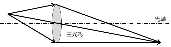 図3.8 光軸と主光線