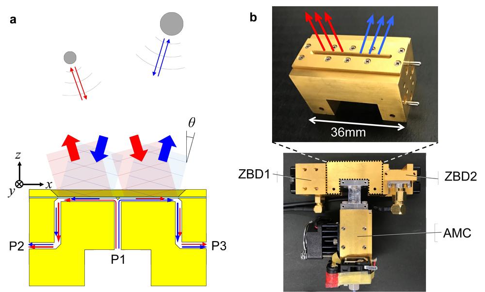 図1(a)提案するテラヘルツ波レーダーの構造。(b)作製されたデバイスの写真。