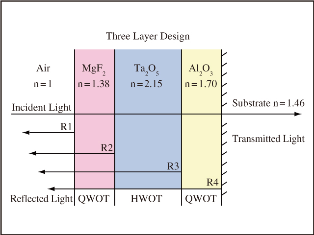 図1 MIL-PRF-13830Bは,40 Wの白熱ランプまたは15 Wの昼光色蛍光ランプ下での目視検査を規定する