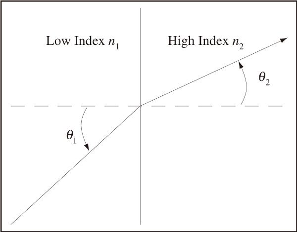 図2 低屈折率媒質から高屈折率媒質へ進む光は,法線(破線で図示)に近づく方向に屈折する