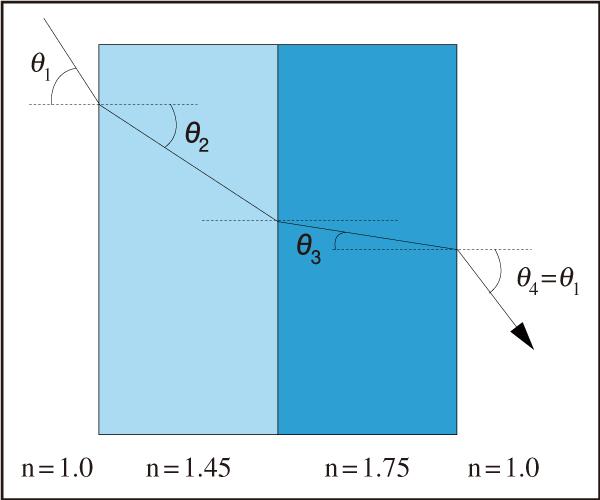 図3 光線の屈折角は,平行平面上の多層薄膜コーティング内のどの層でも,その層の積層順に関係なく,スネルの法則を用いて大きさを求めることができる