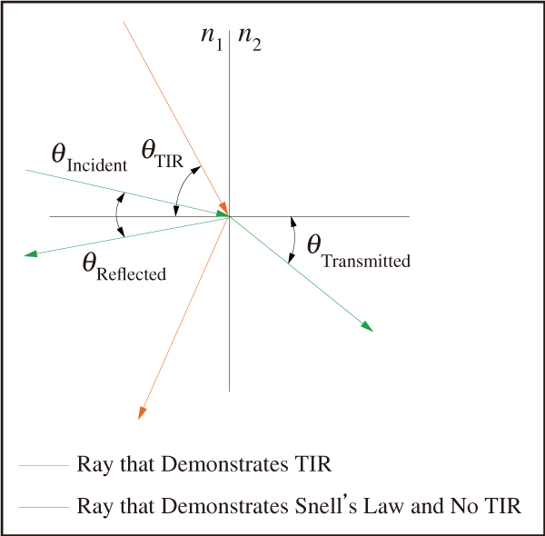 図4 入射角が臨界角(θC)以上の時に生じる全反射(Total Internal Reflection;TIR)の図解