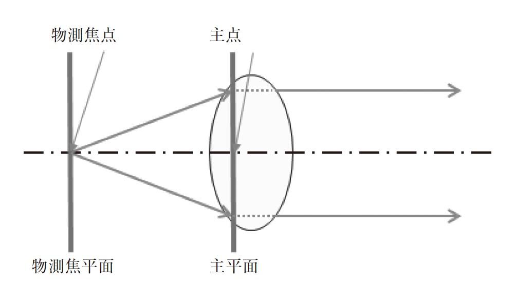 図3.18 物側主点