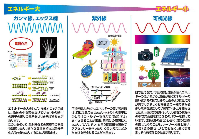放射線から紫外線,可視光線における光のエネルギー