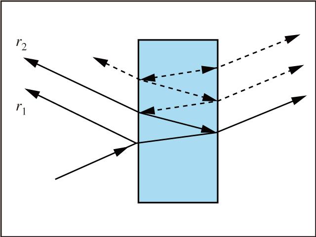 図5 フレネル反射はあらゆる材料の境界面で起こる。反射光線の一部は,別の境界面に到達する度に更なるフレネル反射に遭遇する