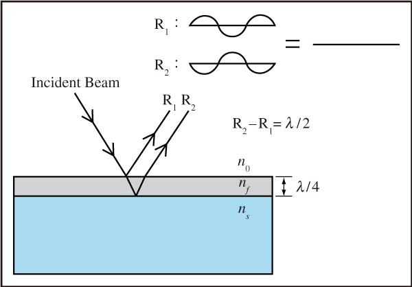 図6 どのコーティング層の屈折率と厚さも,あらゆる反射ビーム間で減殺的干渉(Destructive Interference)を引き起こすために注意深く制御される