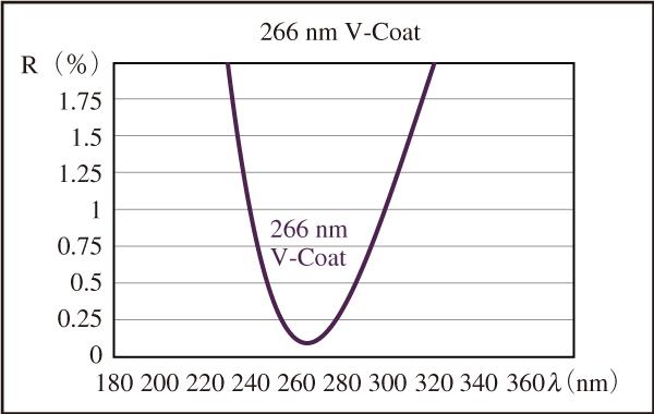 図7 266 nmで最大透過率が得られるように設計したレーザー単波長用Vコート