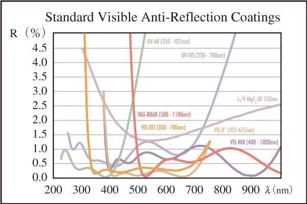 図8 EO標準の可視域用ARコーティング(波長1600 nmまでに対応した標準ARコーティングもあり)