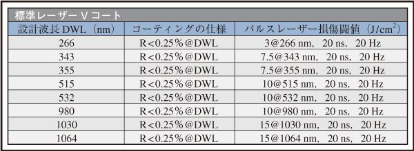 表1 当社標準のレーザー単波長用Vコートの反射率スペックとレーザー誘起損傷閾保証値–ご要望に応じて波長のカスタマイズにも対応