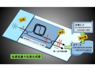 NTT,現実的な装置で安全な量子乱数を高速に生成