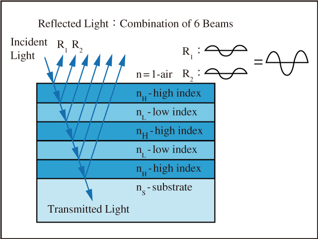 図9 誘電体膜のHRコーティングは,フレネル反射の増加的干渉(Constructive Interference)を利用して金属膜反射鏡のそれよりも高い反射率を実現する