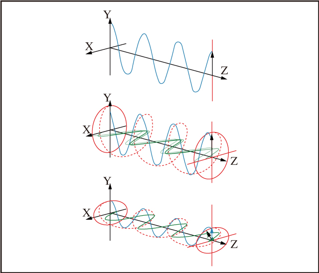 図10 直線偏光の電場方向は伝搬方向に沿った単一面に制限されるのに対し,円偏光の電場方向は振幅の大きさが等しく,かつπ/2の位相差を持つ2つの直交成分で構成される。楕円偏光の電場方向は,どの振幅条件でも成り立ち,かつ0かπ/2以外の位相差を持つ2つの直交成分で構成される