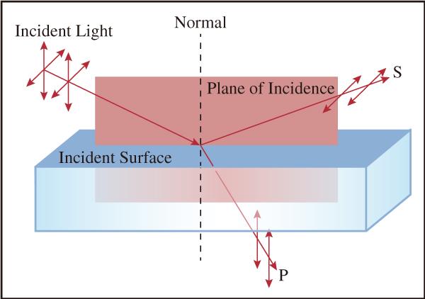 図11 p偏光とs偏光の直線偏光は入射面の向きを基準にして定義される