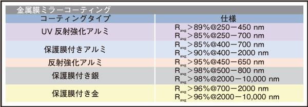 表2 EO標準の金属膜ミラーコーティングの反射率スペック