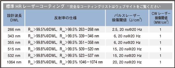 表3 EO標準の誘電体膜HRレーザーコーティングの反射率スペックとレーザー誘起損傷保証閾値。他の波長は,ご要望に応じて特注コーティング設計に対応