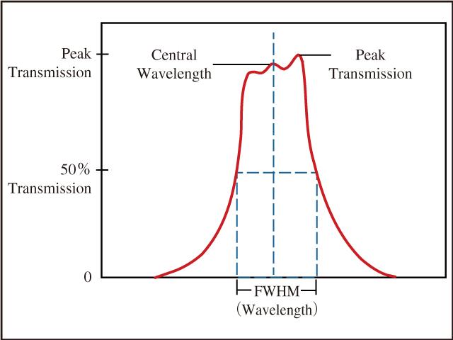 図12 中心波長(Center Wavelength)と半値全幅(Full Width at Half Maximum)の図解