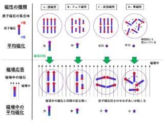 JASRIら,磁化ゼロの状態でXMCDを観測