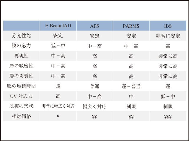 表4 一般的な成膜技術の主要パラメーターがアプリケーションに高度に依存する各状況に合わせてどれが最適な技術なのかを表す(E-Beam IAD:イオンアシスト電子ビーム真空蒸着,IBS:イオンビームスパッタリング,APS:先進的プラズマスパッタリング,PARMS:プラズマアシスト反応マグネトロンスパッタリング)