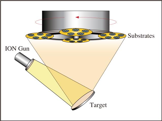 図15 IBSは高エネルギーイオン銃を利用してターゲット粒子をはじき飛ばし,回転する基板上に成膜する高度に制御可能なプロセスで,非常に正確で再現可能な光学薄膜になる