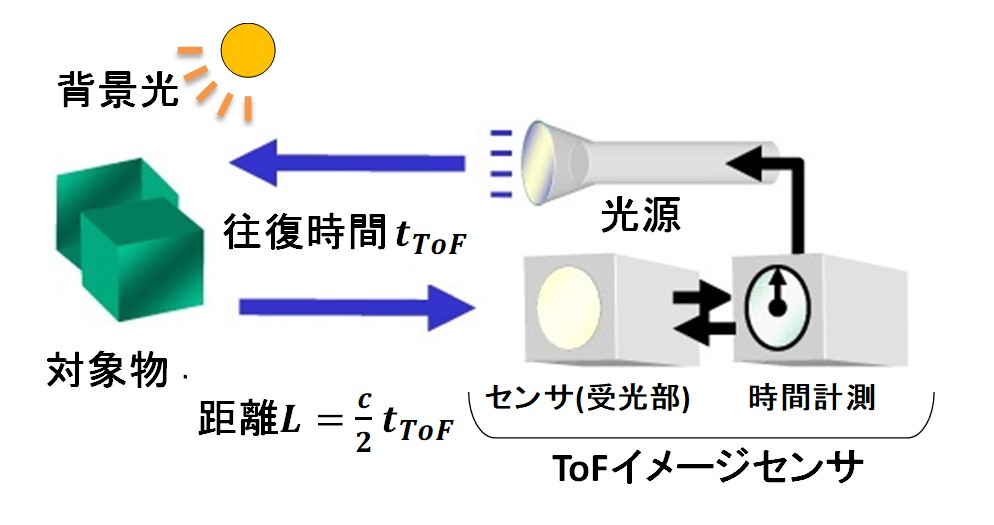 図1 TOF距離イメージング