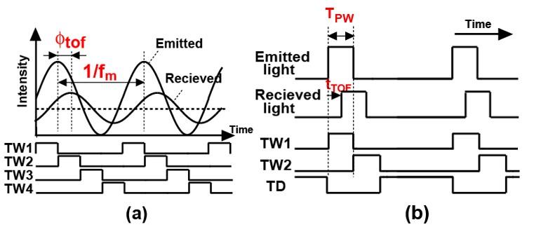 図2 間接TOF法:(a)連続波変調方式,(b)パルス変調方式