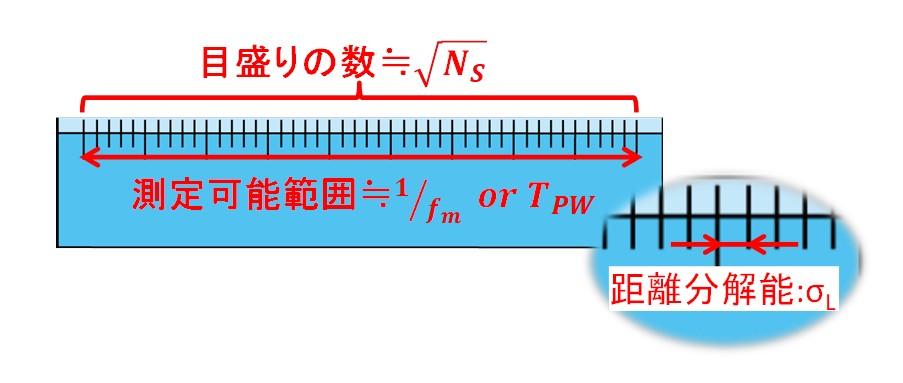 図3 間接TOF法の距離分解能