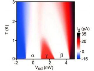 日大ら,量子ドットの熱による電流抑制を解明