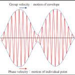 超短パルス分散の画像