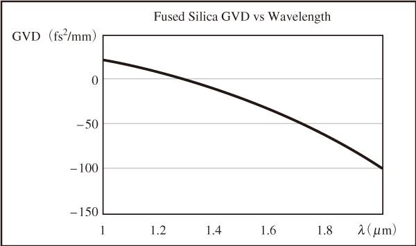 図3 1.3 μm付近にゼロ分散波長をもつ合成石英の波長別GVD特性