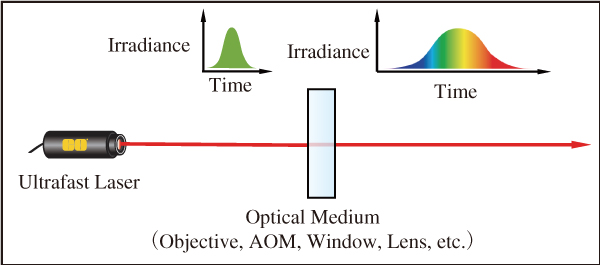 図4 分散は超短パルスレーザーのパルスの拡がりにつながる。AOMとは音響光学変調器のことで,レーザーにパルス出力を発振させる部品