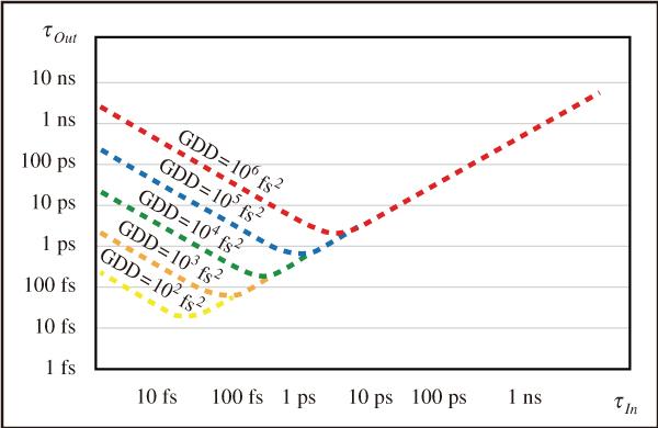 図5 異なる光媒体を通過後のフェムト秒超短パルスの時間的な拡がり(パルス持続時間の増加)