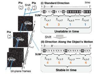 理科大,単一光子検出型撮像のブレを抑制