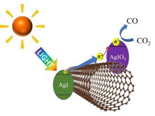 名工大,CNTで可視光反応CO<sub>2</sub>分解光触媒を開発
