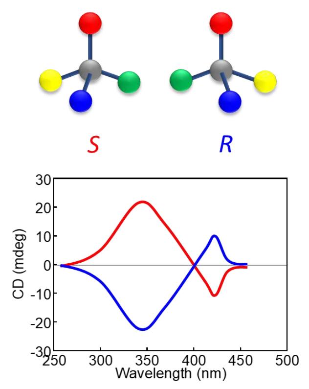 図2 有機キラル(光学活性)分子と円偏光二色性(CD)スペクトル