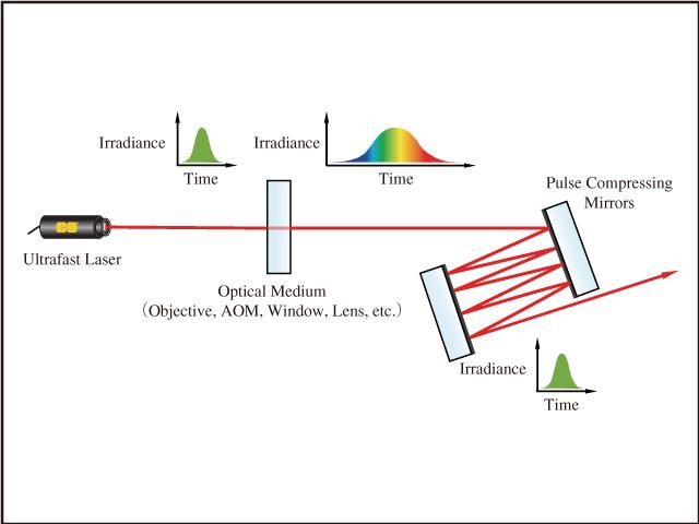 図1 高分散ミラーや他のパルス圧縮用オプティクスは負の分散を発生させ,超短パルスレーザーが光媒体を透過する際に生じる正の分散を打ち消す