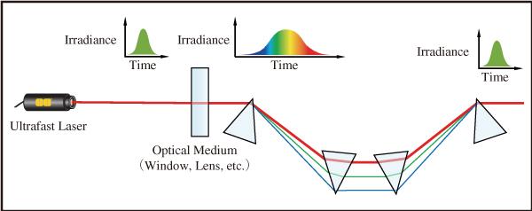 図2 プリズムと回折格子はパルス圧縮に使用されるものの,高分散ミラーと比較していくつものデメリットがある