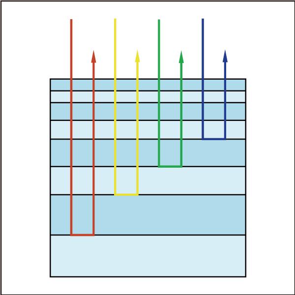 図3 チャープミラーの層の厚さの違いが負の分散を引き起こす
