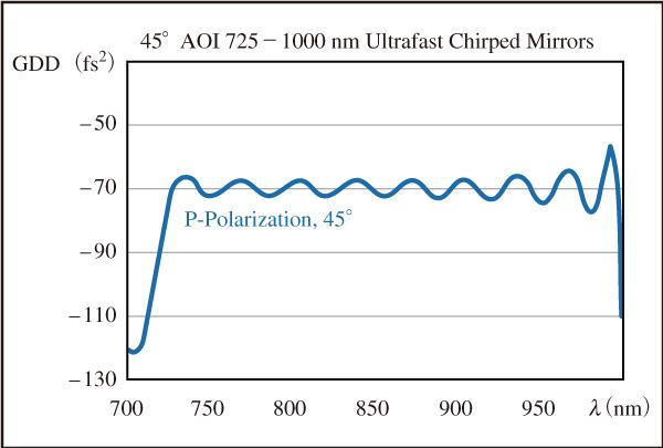 図4 異なる層の厚さにおける不連続スイッチングに起因する超短パルスチャープミラーのGDD変動