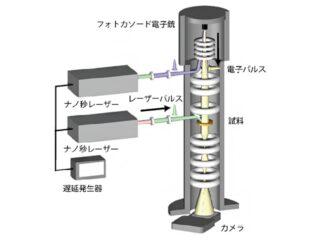 理研,スキルミオンの挙動をレーザーで解明