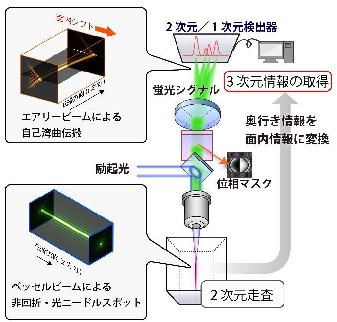 図1 イメージング法の概念図