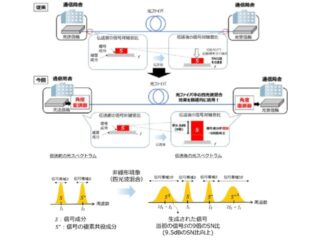 KDDI研,入力した光信号のSN比を9倍向上