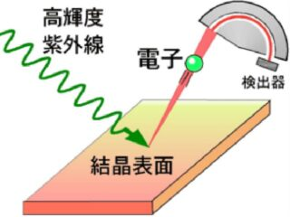 東北大ら,ディラック電子の質量を正確に決定