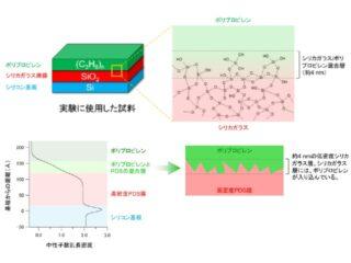 CROSSら,人工ガラス膜境界面の接合性を解明