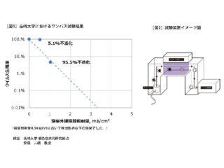 日亜,深紫外LEDでアルファ株の不活化を確認