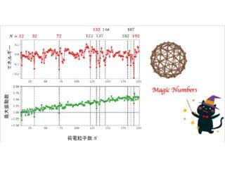 岐阜大,極小振動数を持つ魔法数の存在を明らかに