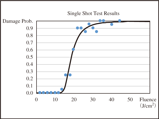 図7 シングルショット試験のサンプルデータ