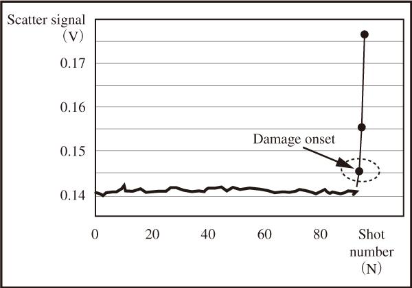 図8 レーザー誘起損傷が生じた直後の散乱信号の劇的変化